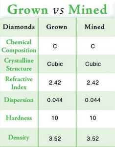 Grown-Vs-Mined