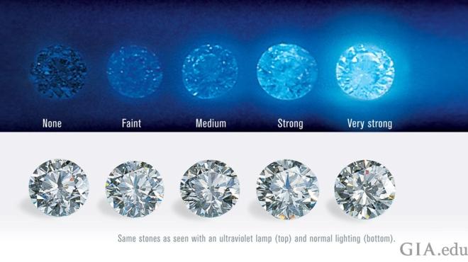 89954-990x500-diamond-fluorescence